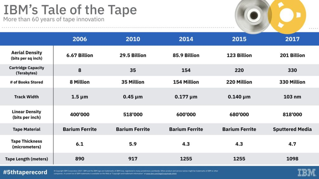 IBM's Tale of the Tape
