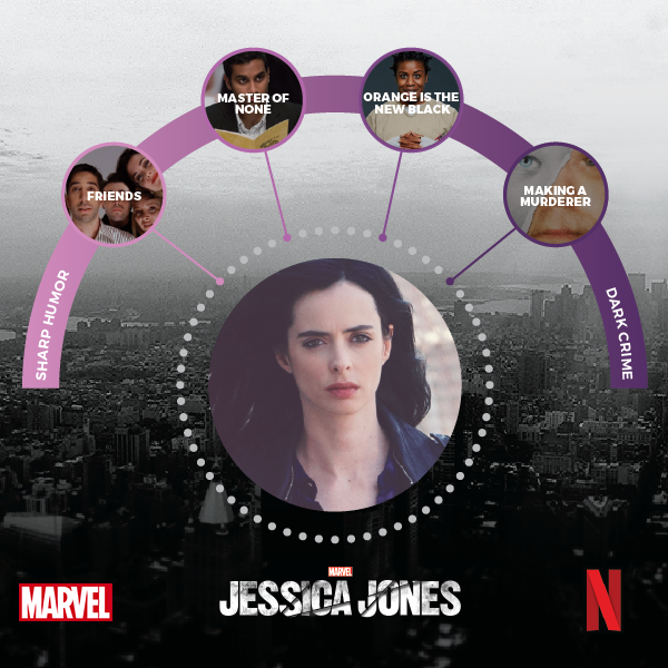 An image showing the recommendation pathway that leads viewers to Jessica Jones