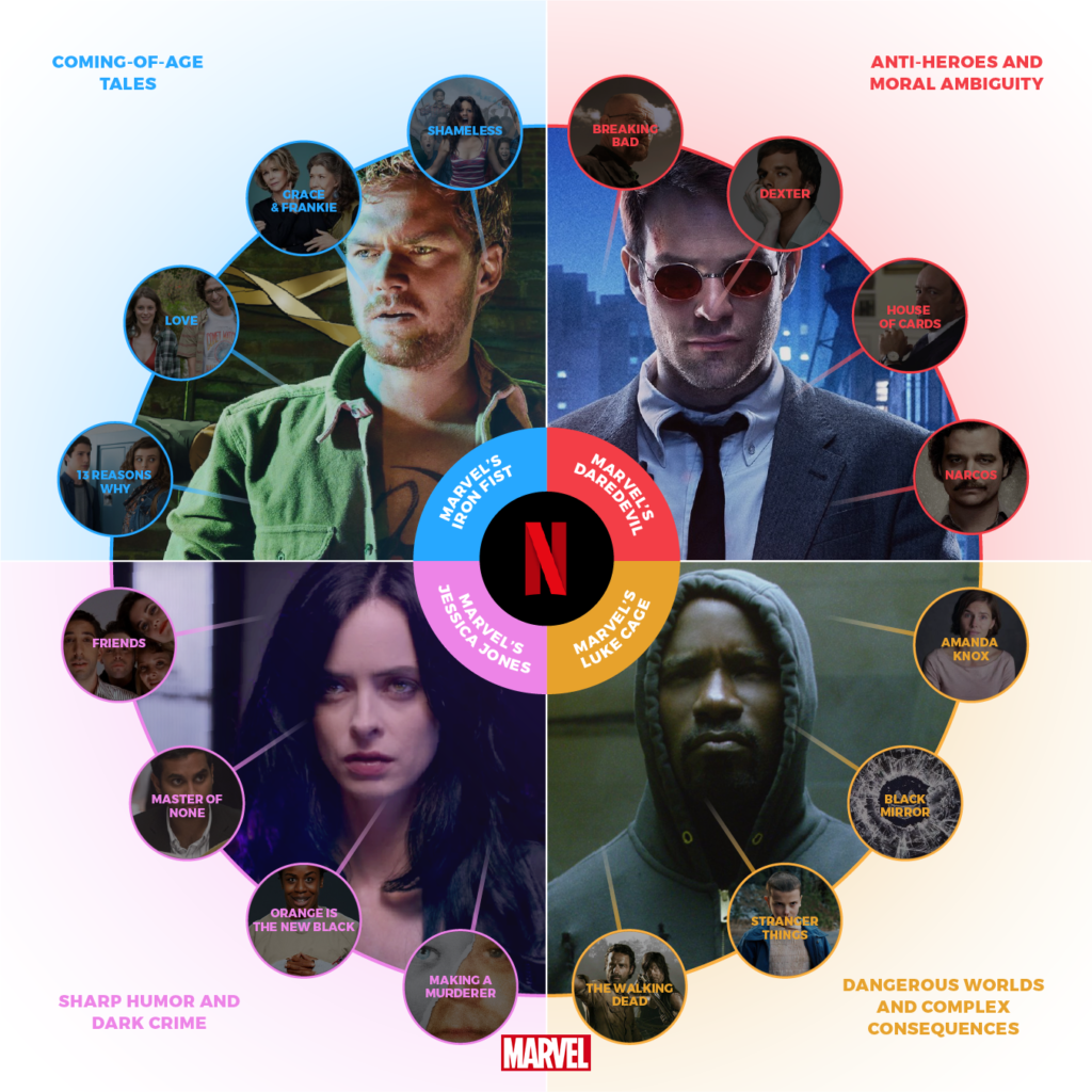 The recommendation pathways for Marvel's current lineup of Netflix originals