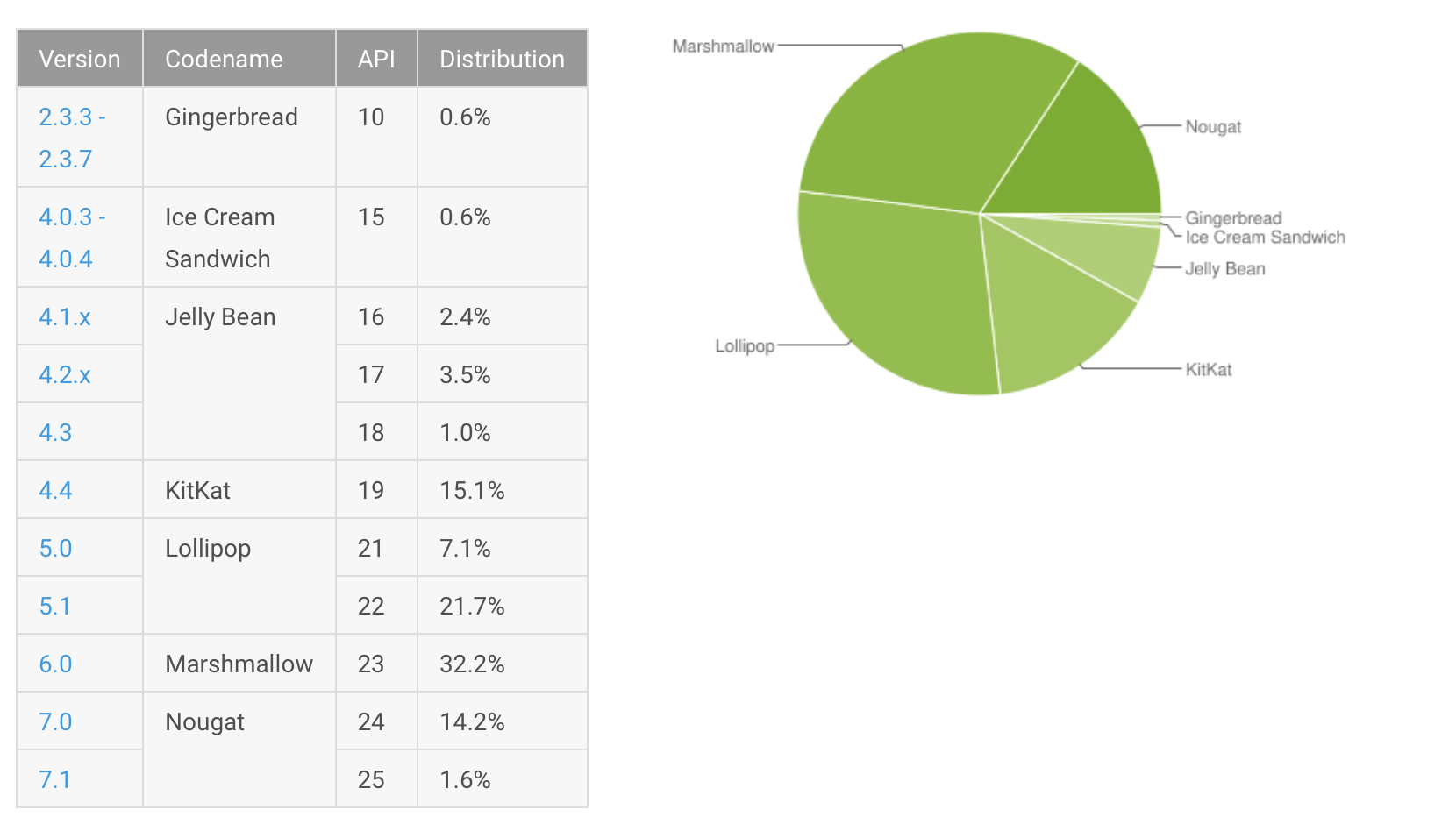 Chart showing Android September distribution numbers