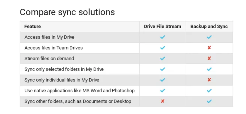 Google Drive comparison