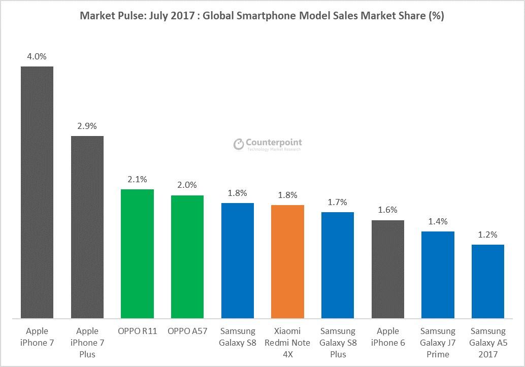 top 10 most smartphones