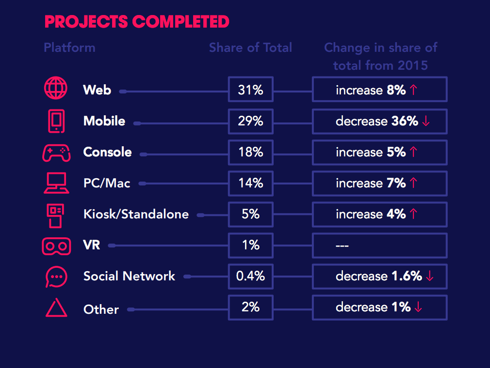 ESAC data on game development per platform