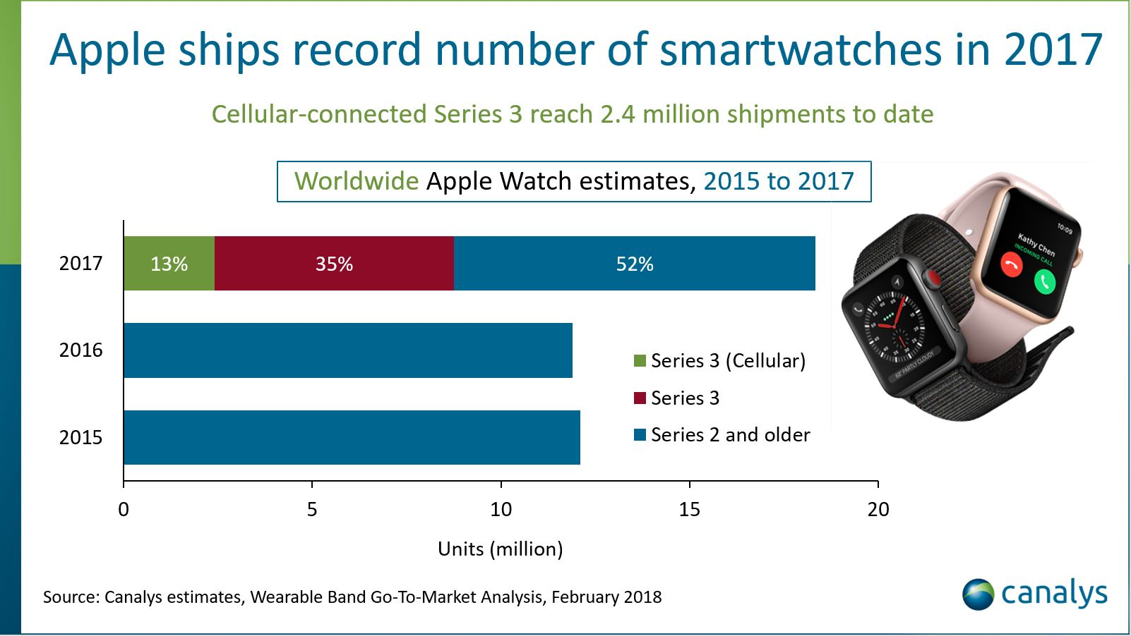 Apple Watch 2017 sales Canalys