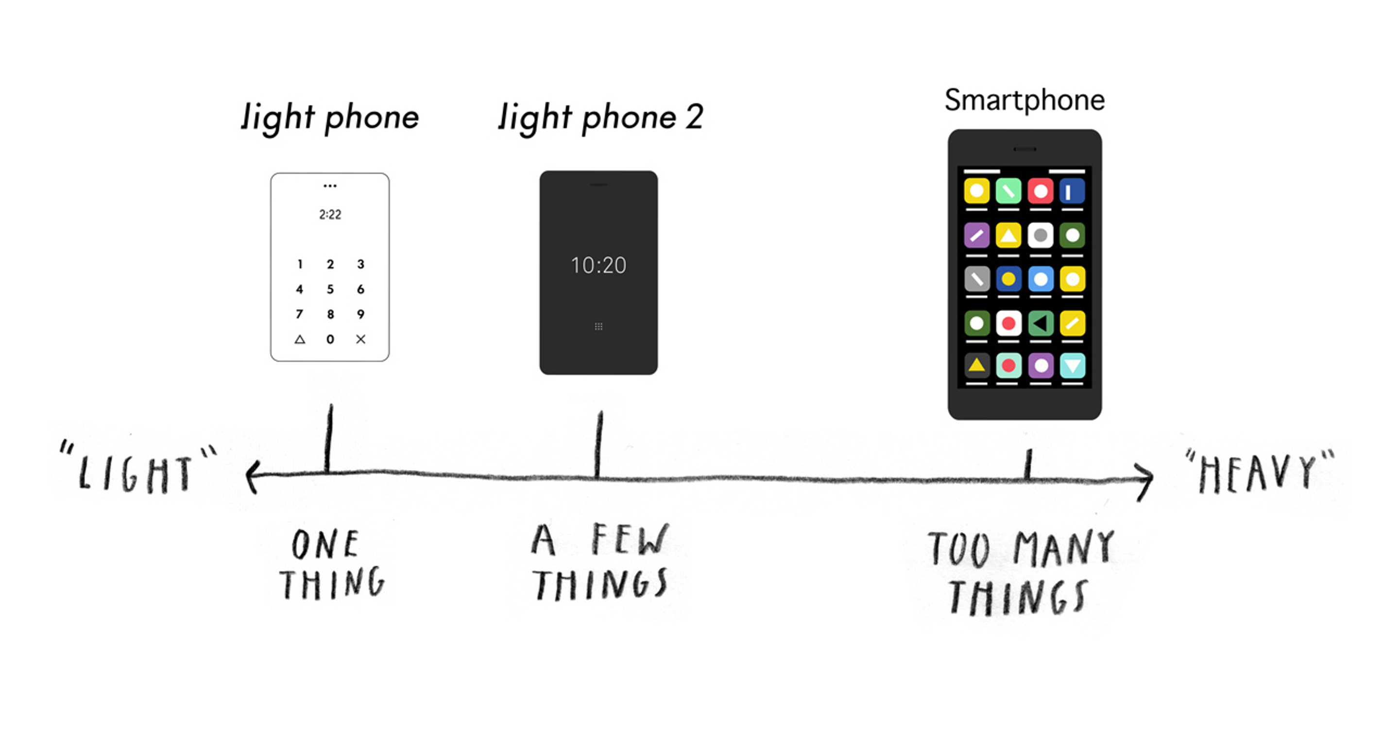 The ideas behind why the Light Phones are important .