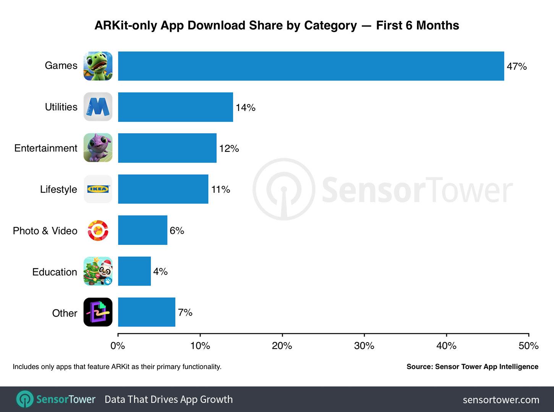 Top ARKit apps sensory tower