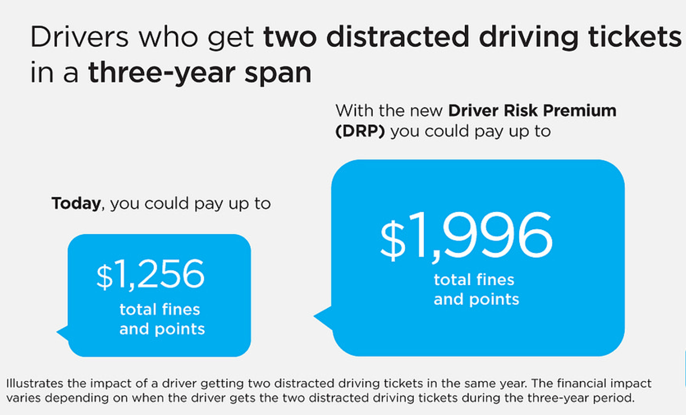 Insurance premiums for ICBC drivers who get two distracted driving tickets in a three-year span