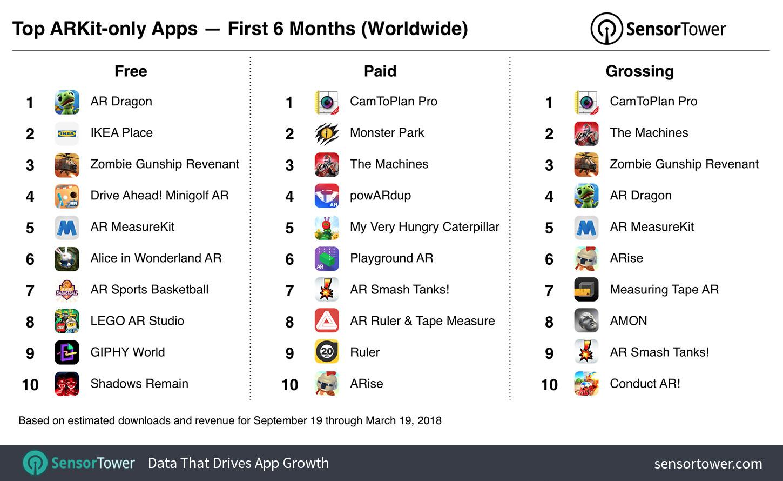 top ARKit apps