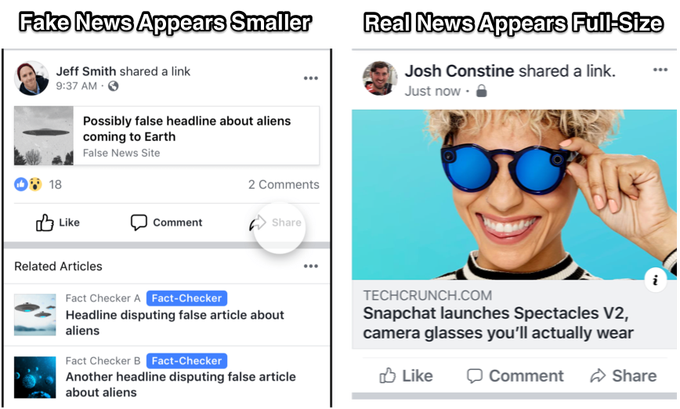 Facebook shrinking fake news stories