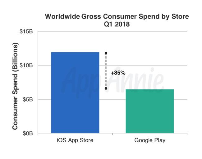 App Annie Q1 2018 app spending
