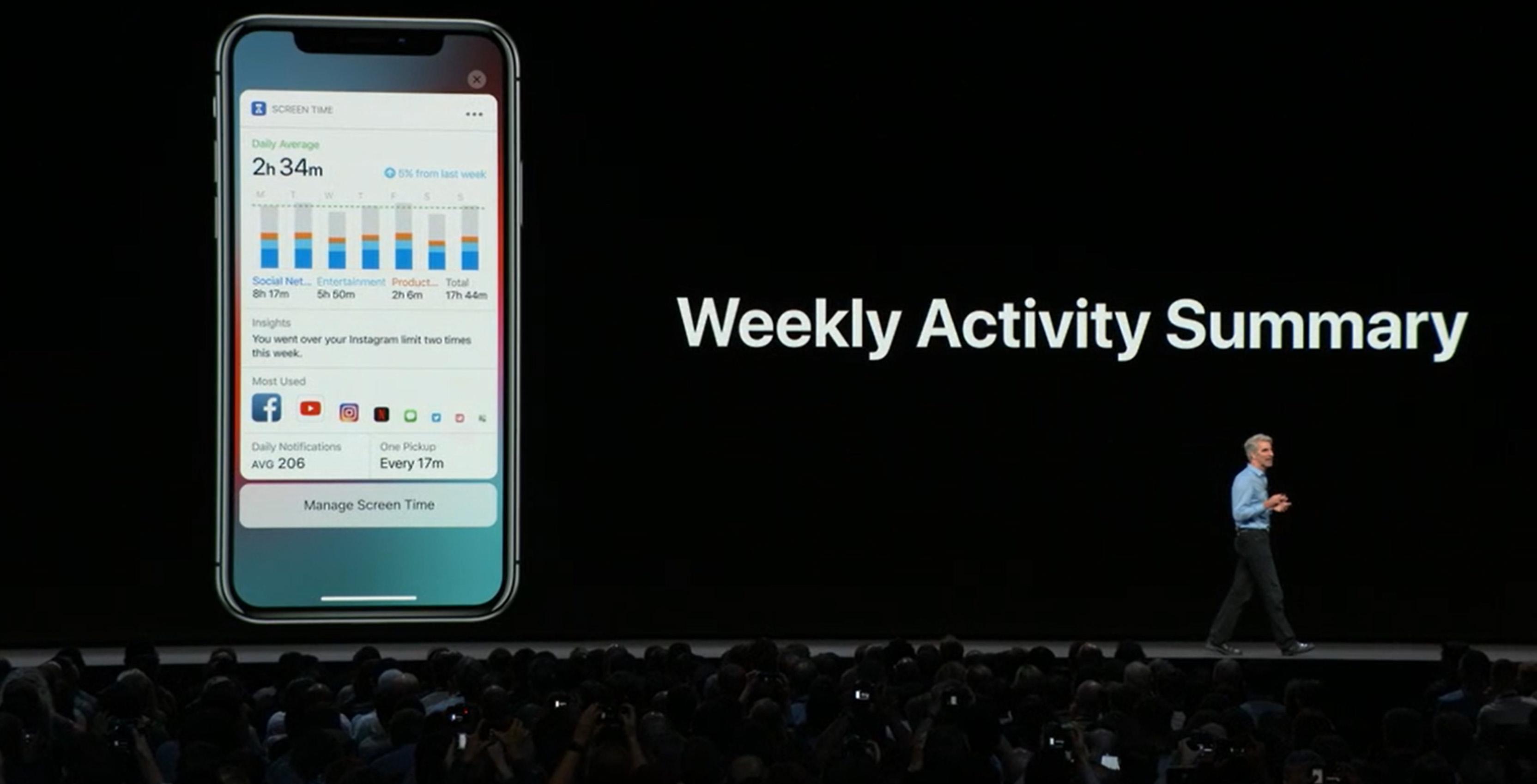 Weekly Activity Summary