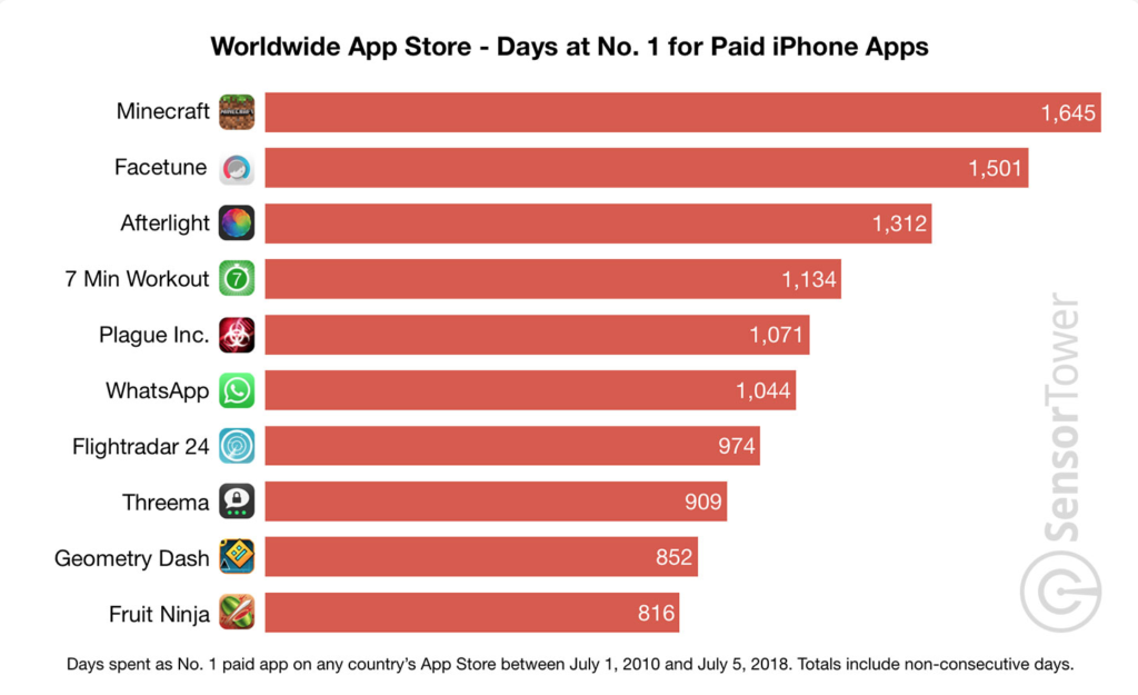 Sensor Tower App Store paid apps