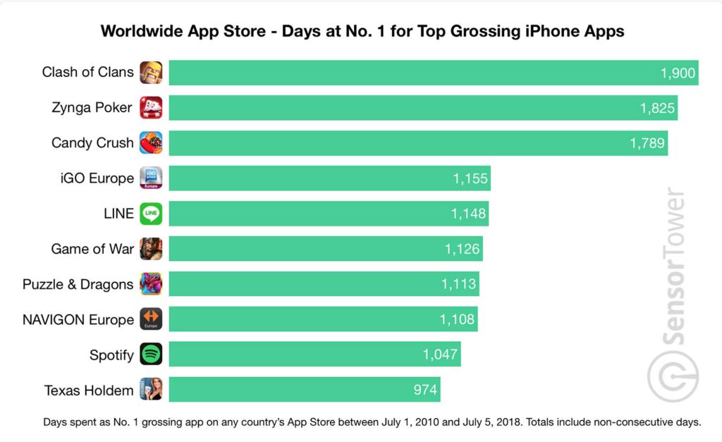 Sensor Tower top grossing apps