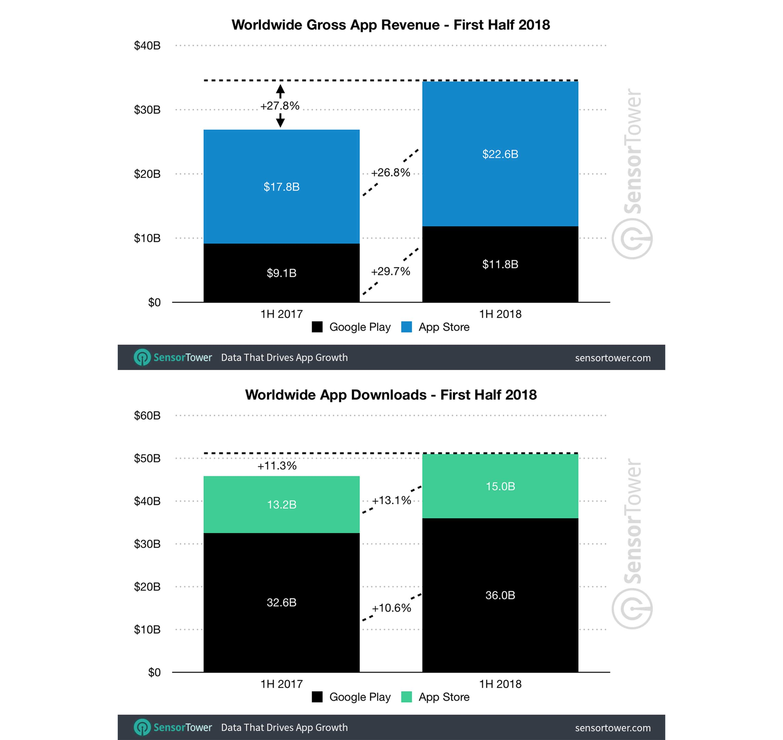 App revenue and downloads
