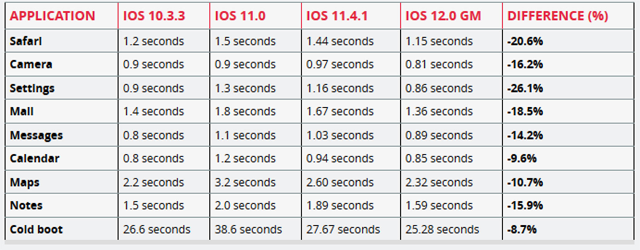 iPhone 5S test results