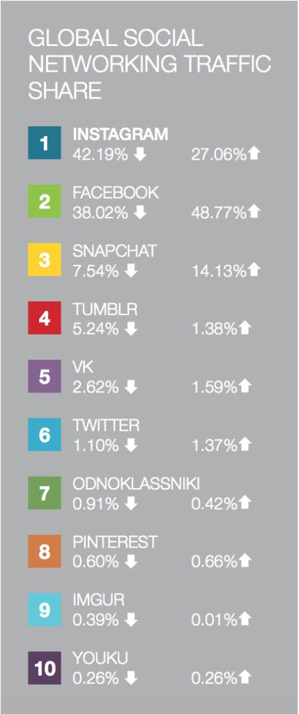 Social network internet traffic