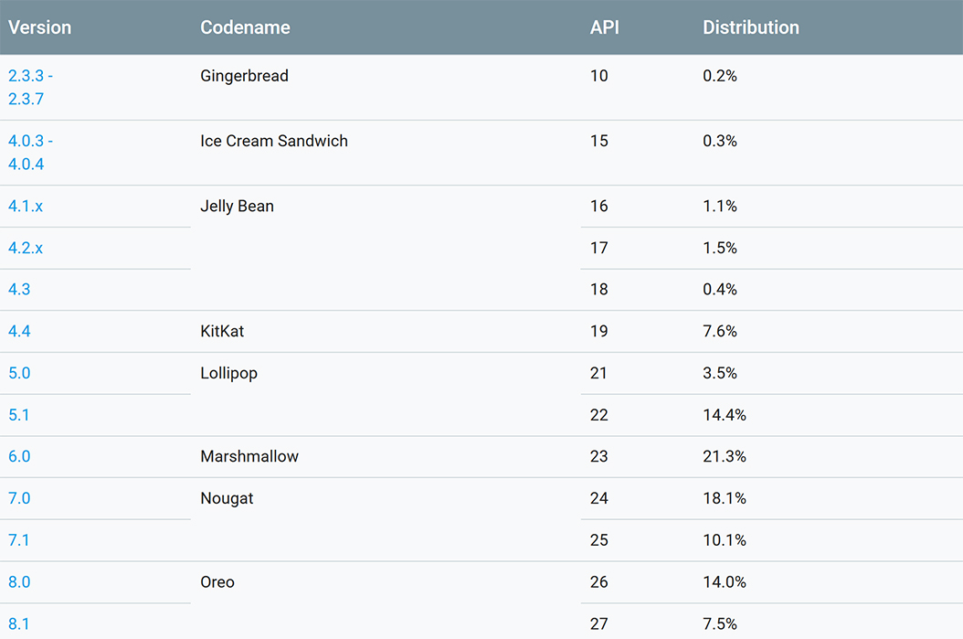 October Android distribution numbers