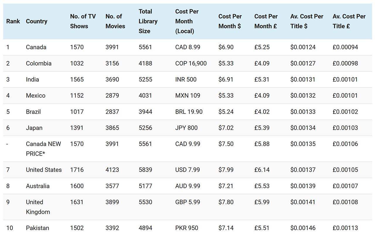 Average cost per title on Netflix