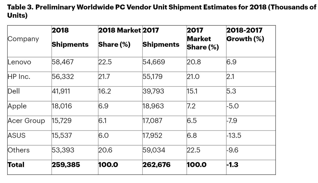 Global PC shipments 4Q18