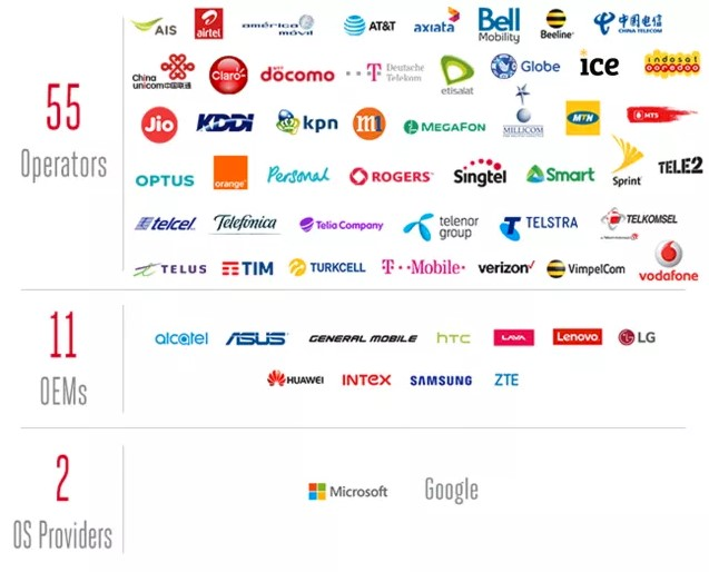 List of operators, OEMs and OS providers that support RCS