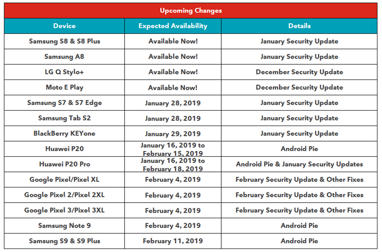 Rogers Android Update schedule