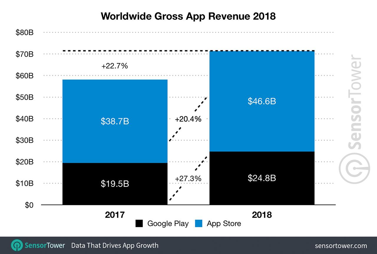 Worldwide app revenue data from Sensor Tower