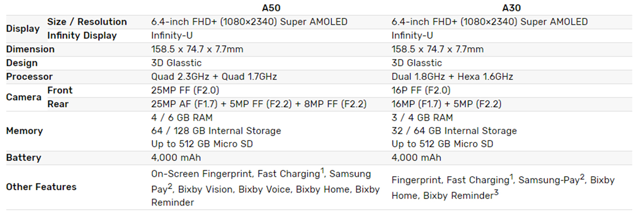 Galaxy A30 and A50 specs