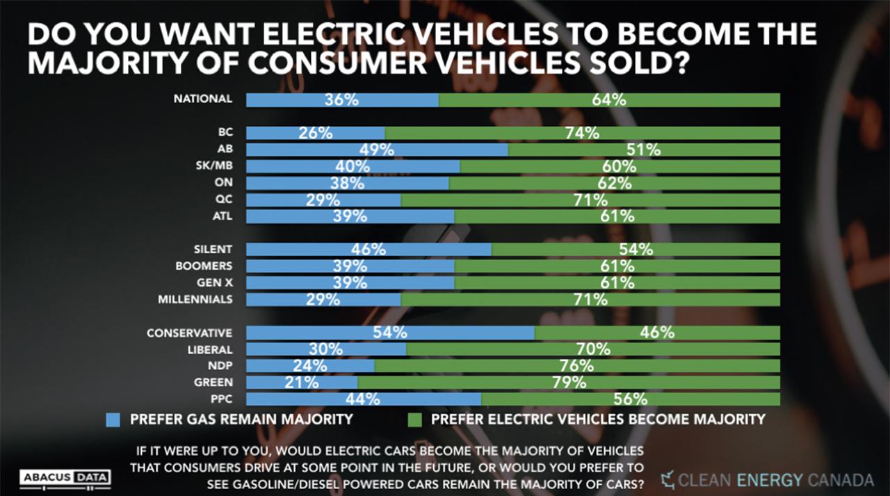 Majority of Canadians want EVs to be majority soon