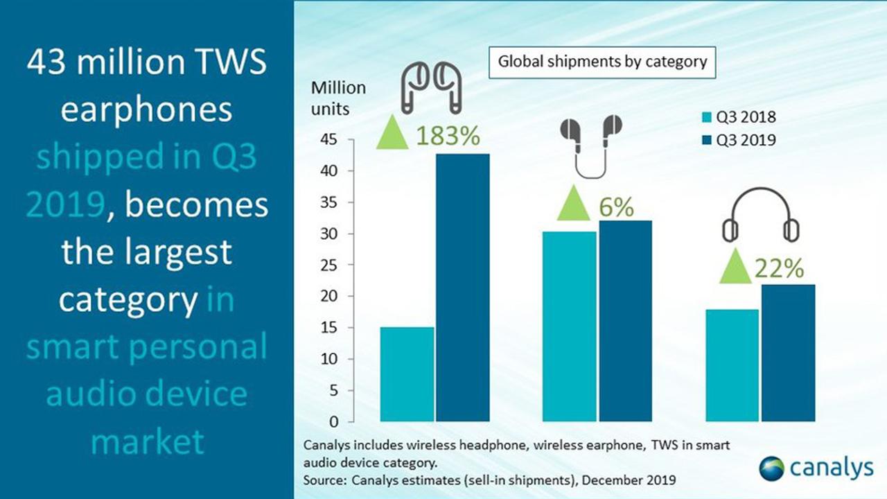Wireless audio shipments by category