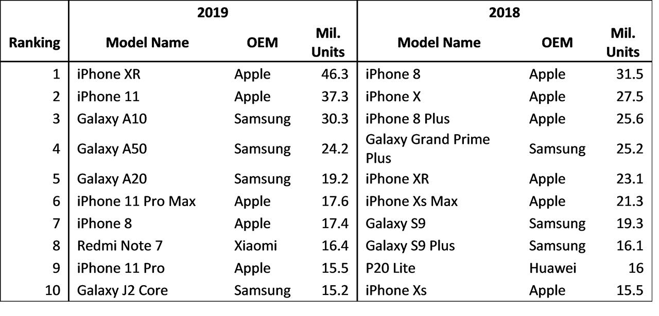 Omdia top ten phones sold worldwide