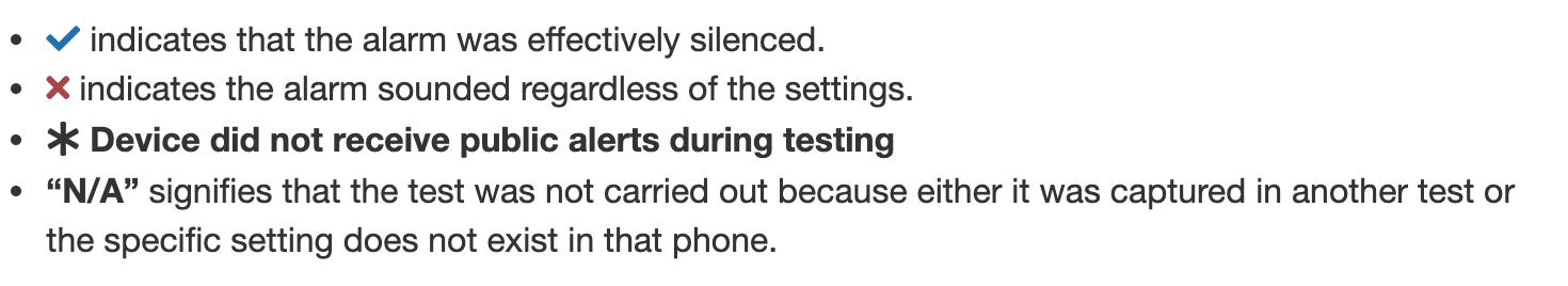 CRTC wireless tests