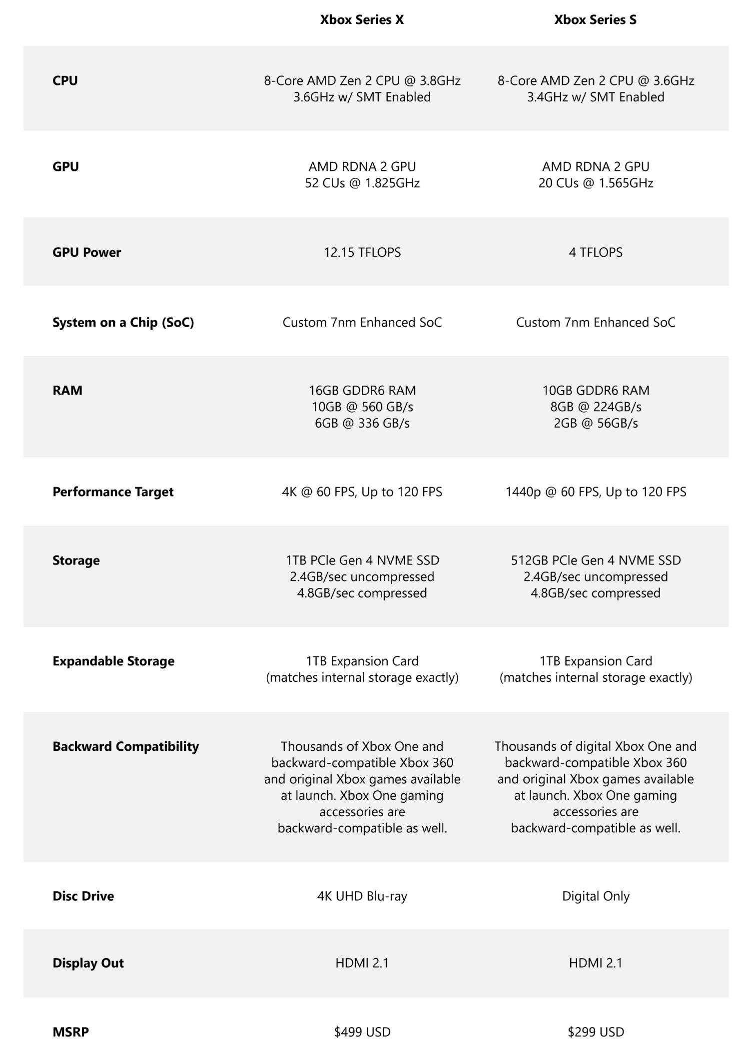 Xbox Series X and Xbox Series S specs