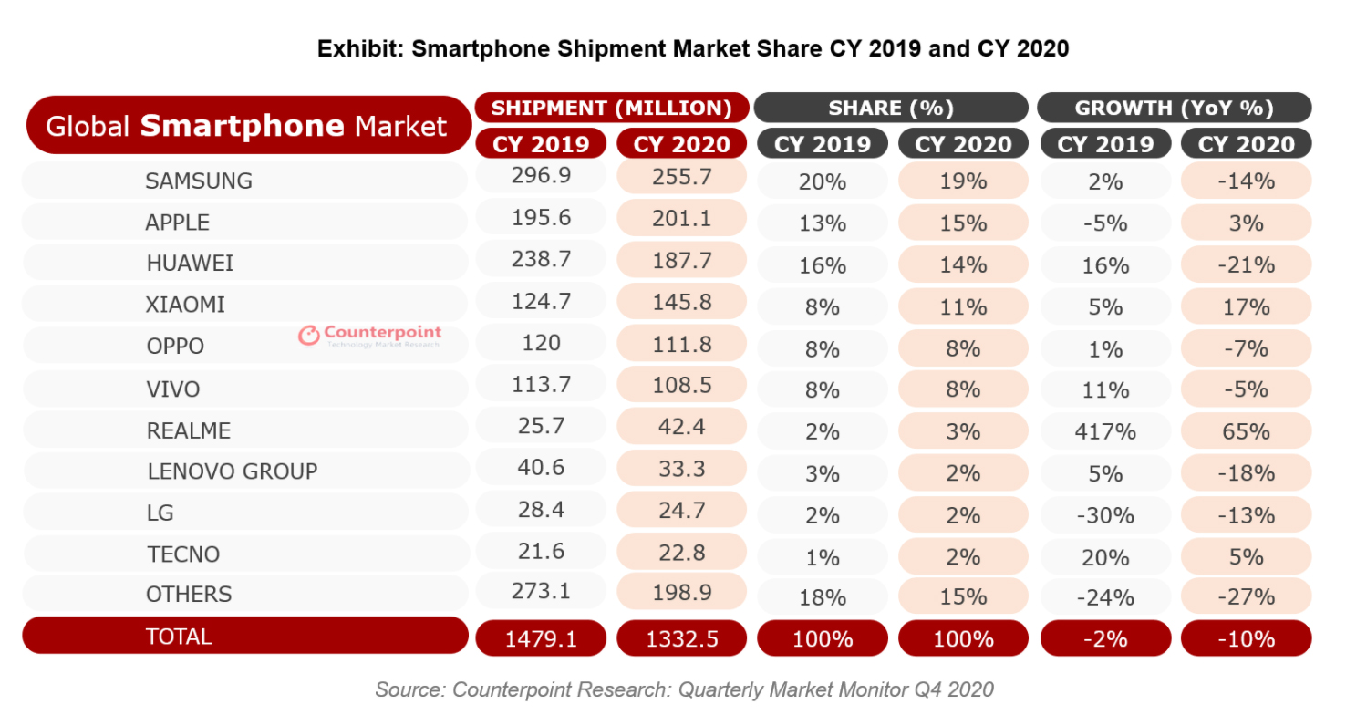 Counterpoint Research chart worldwide smartphone sales