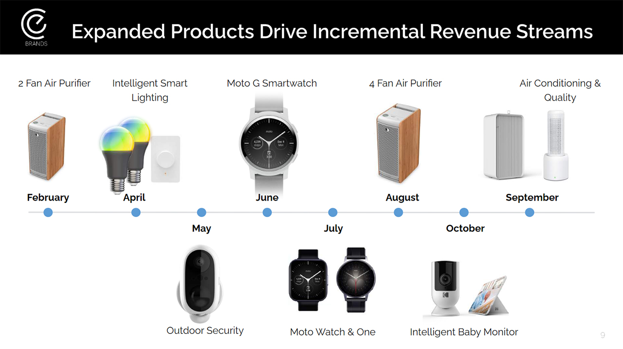 Slide showing upcoming Moto G, Moto Watch and Moto One smartwatches