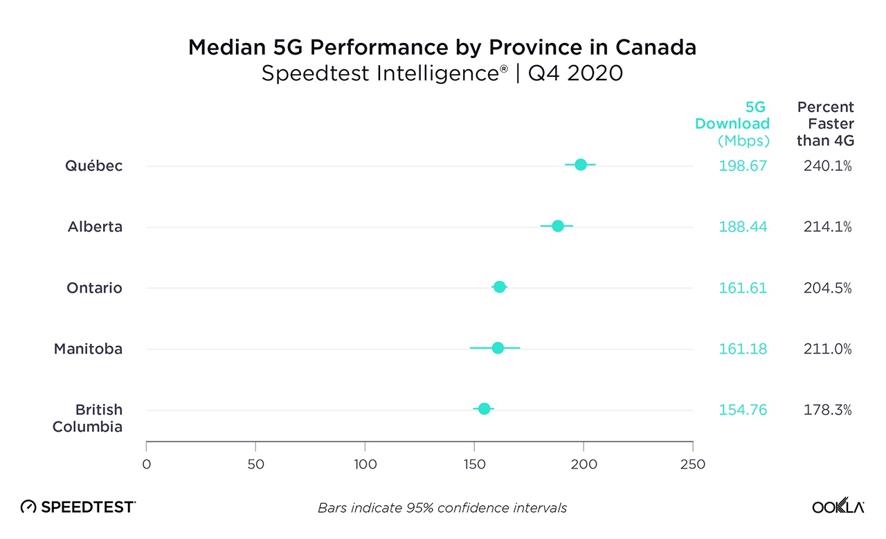 Median 5G performance per province