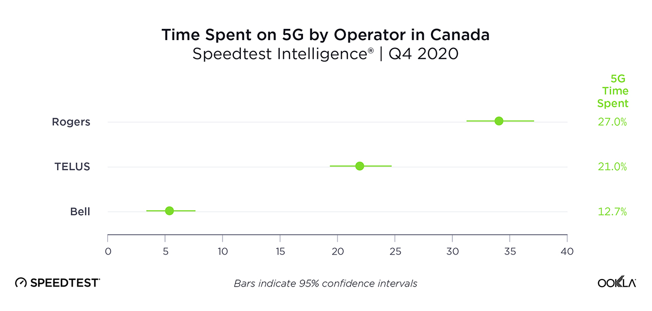 Time Spent on 5G
