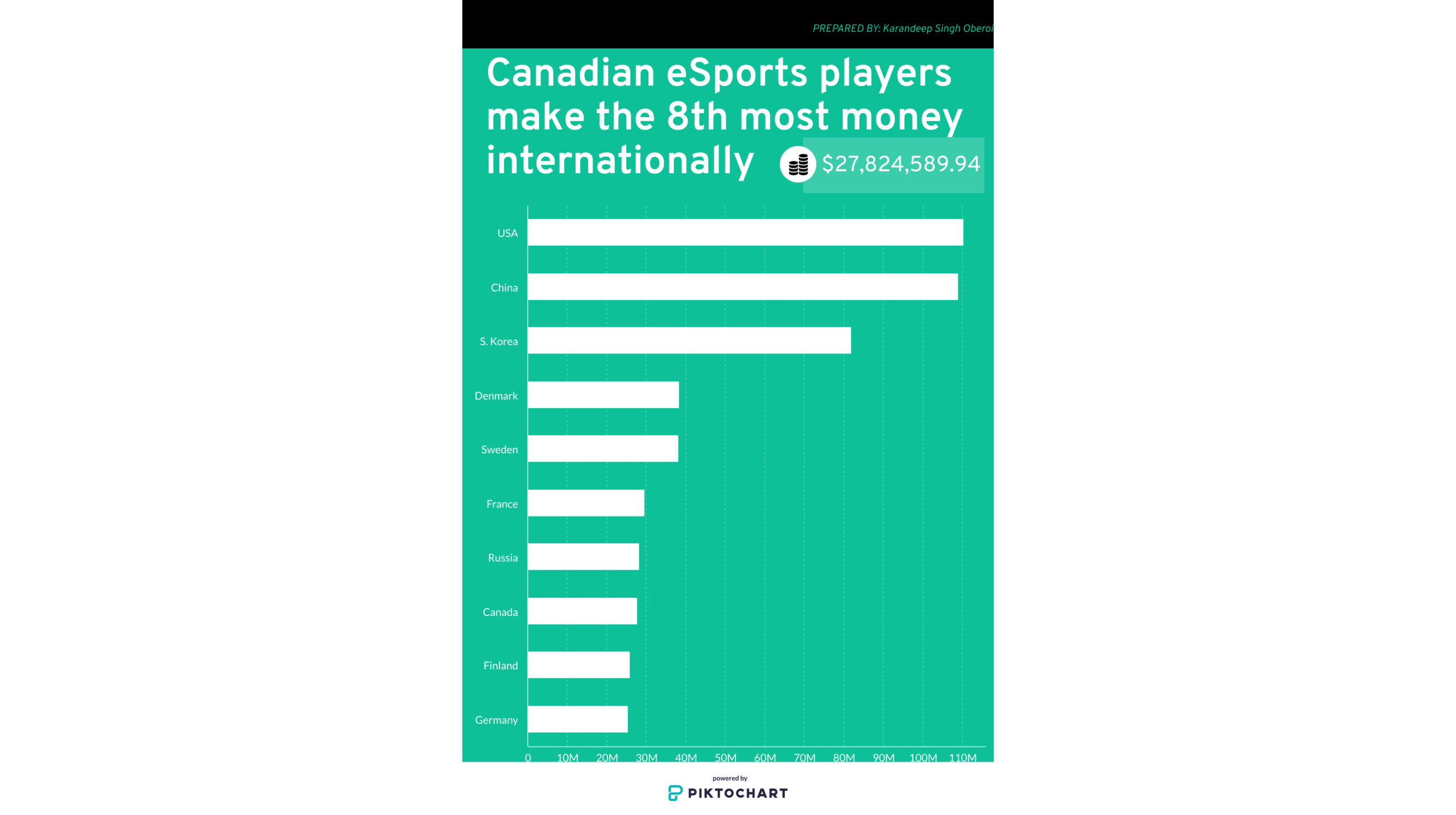 Top 10 countries in esports earning